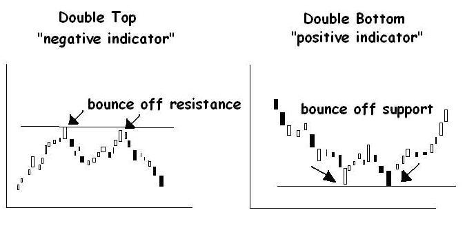 Teknik double top forex